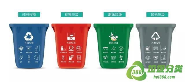 朔州垃圾分类实施时间