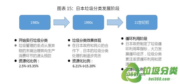日本垃圾分类行业发展和垃圾处理的方式