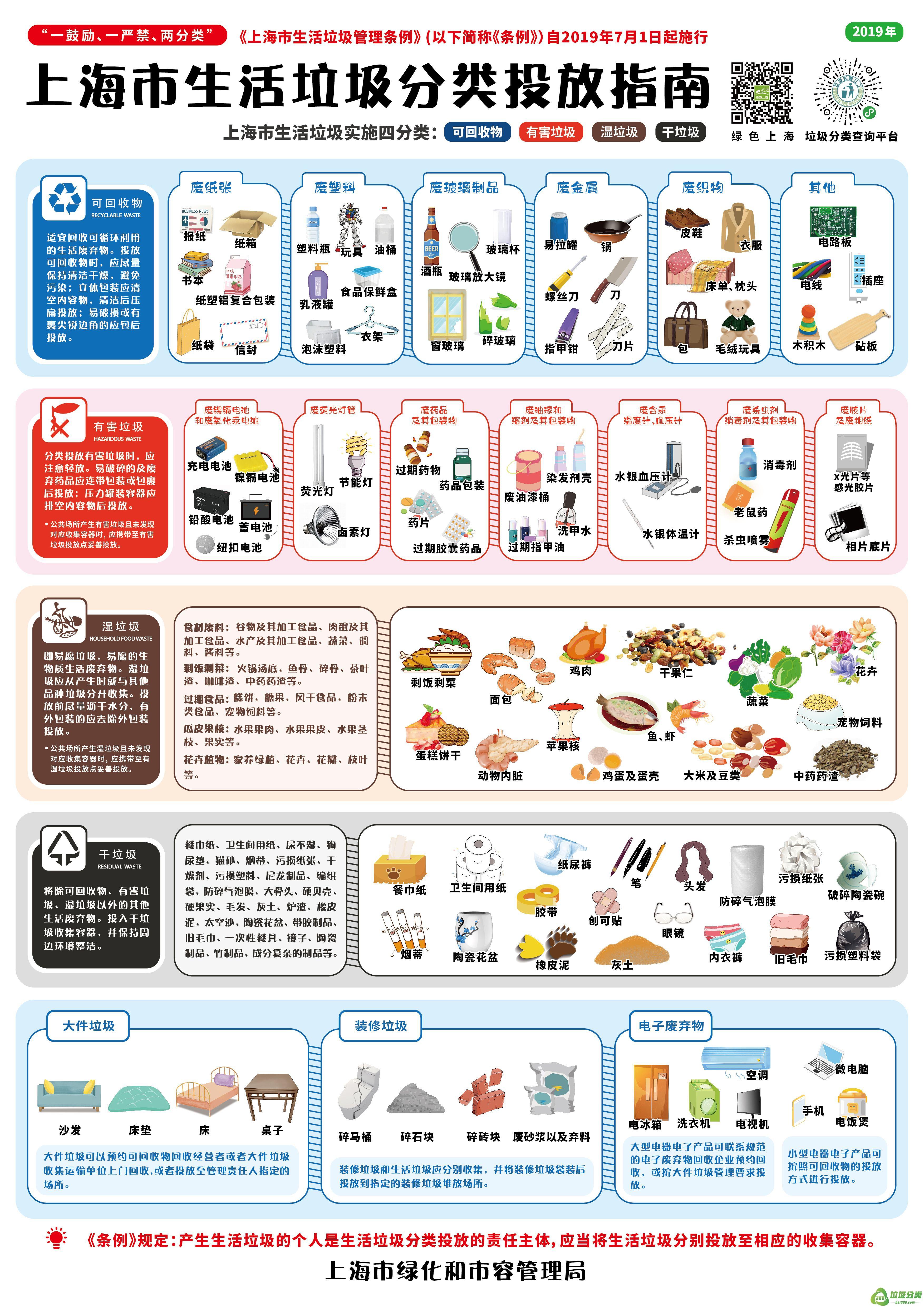 上海市生活垃圾分类投放指南高清图下载