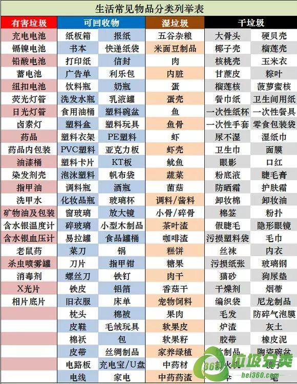上海版生活常见物品分类指南列举表高清图片