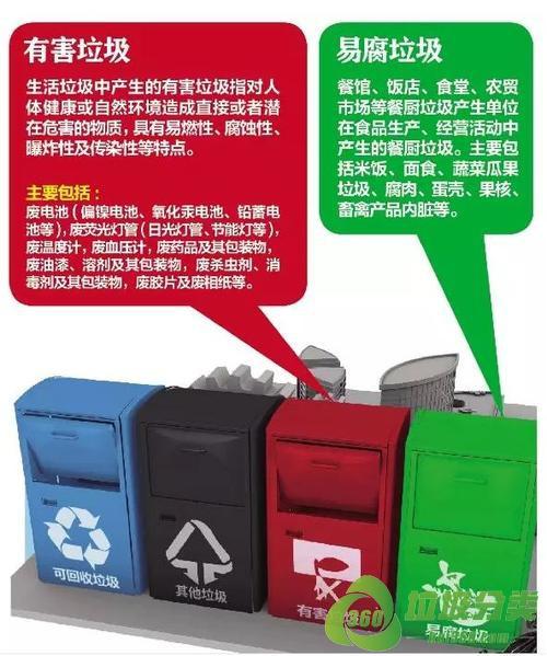东莞垃圾分类投放指南标准