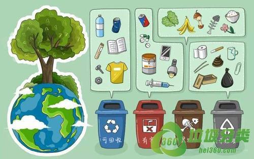 石家庄垃圾分类投放指南标准