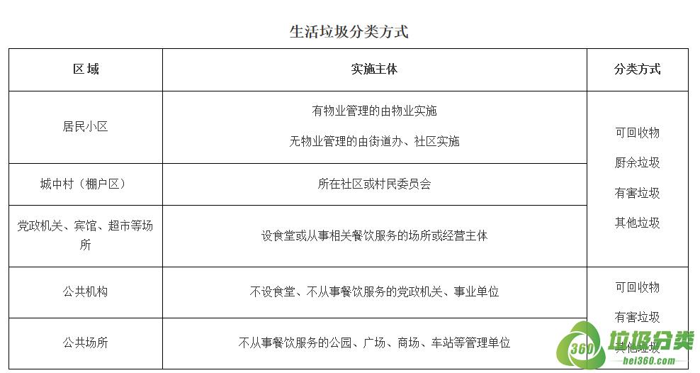 朔州垃圾分类投放指南标准