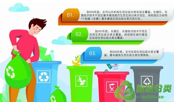 东营垃圾分类投放指南标准