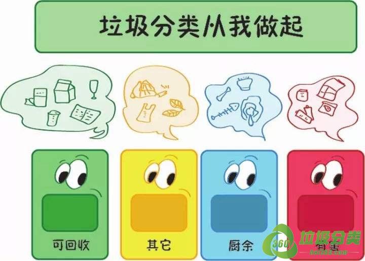 郑州垃圾分类投放指南标准