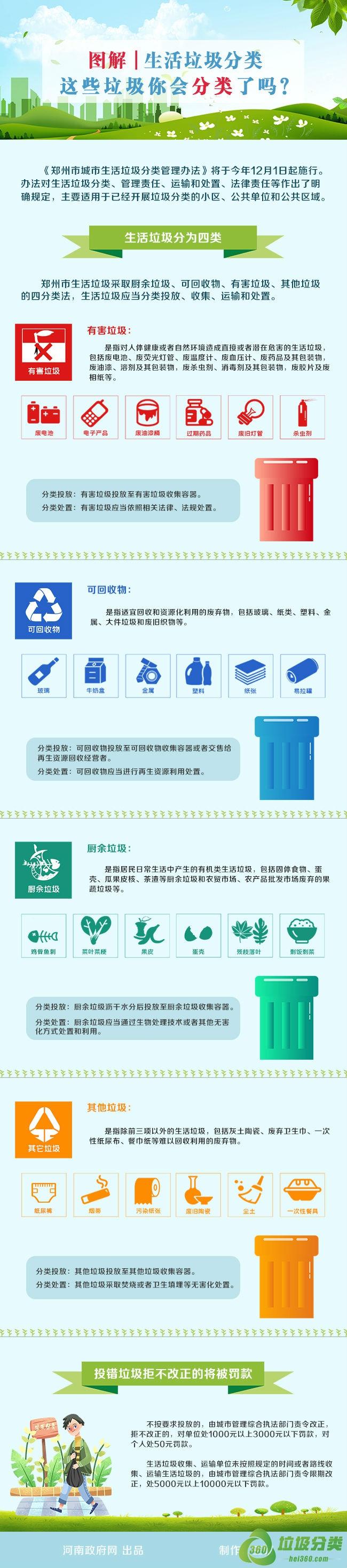 郑州市生活垃圾分类图解