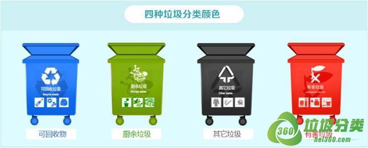 """北京垃圾分类""""强制分类""""实施时间"""