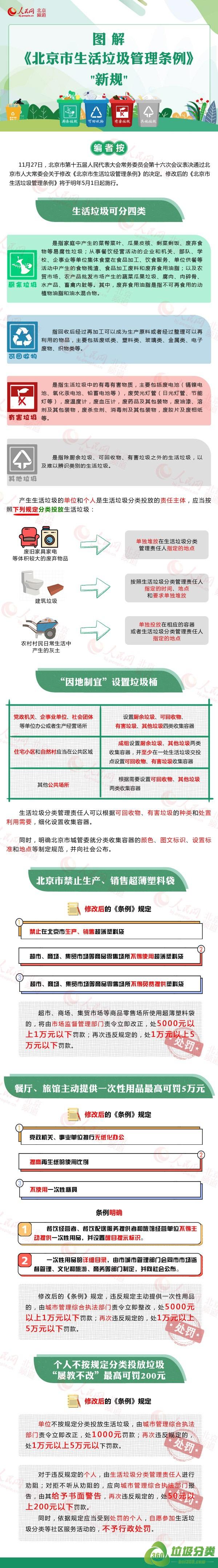《北京市生活垃圾管理条例》新规图解