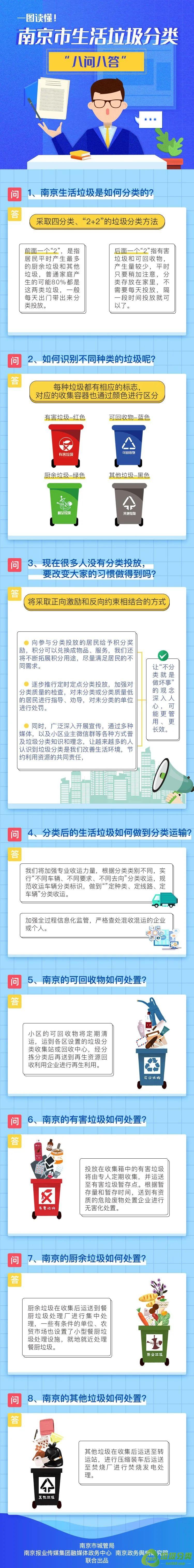 """南京市生活垃圾分类""""八问八答""""图解"""