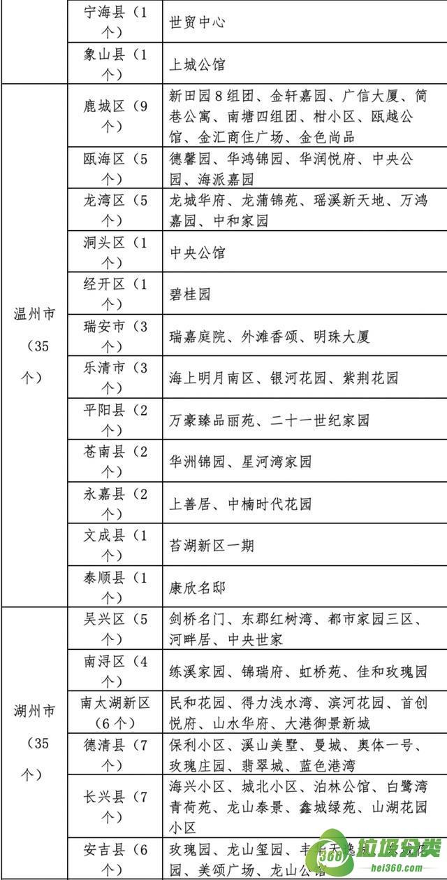 浙江省生活垃圾分类示范城市和小区(图解)
